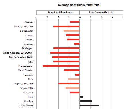 Average seat skew, from the Brennan Center's Extreme Maps report.